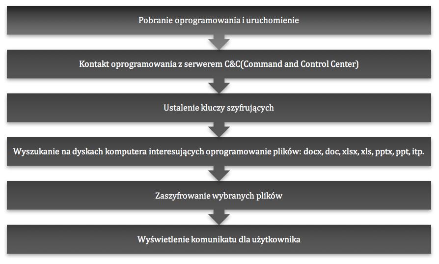 randsomware-grafika