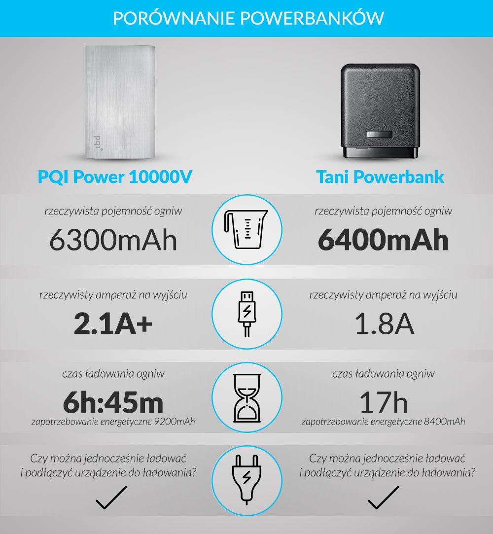 porownanie_powerbankow