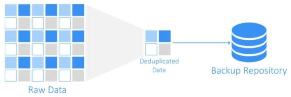 nakivo-deduplikacja-schemat