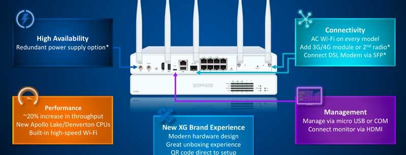 5 nowych funkcji w urządzeniach desktopowych Sophos  XG/SG Rev3